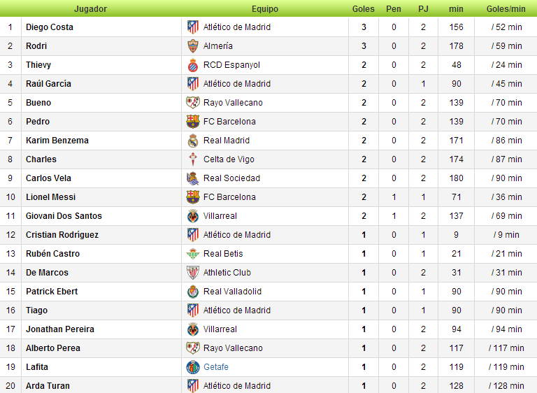 Estadísticas Liga BBVA 2013/2014-http://img95.xooimage.com/files/c/6/3/2-407bc4a.png